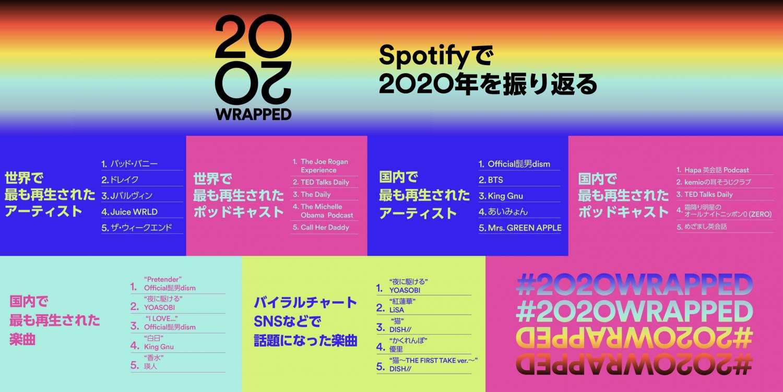 Spotifyの年間ランキング画像